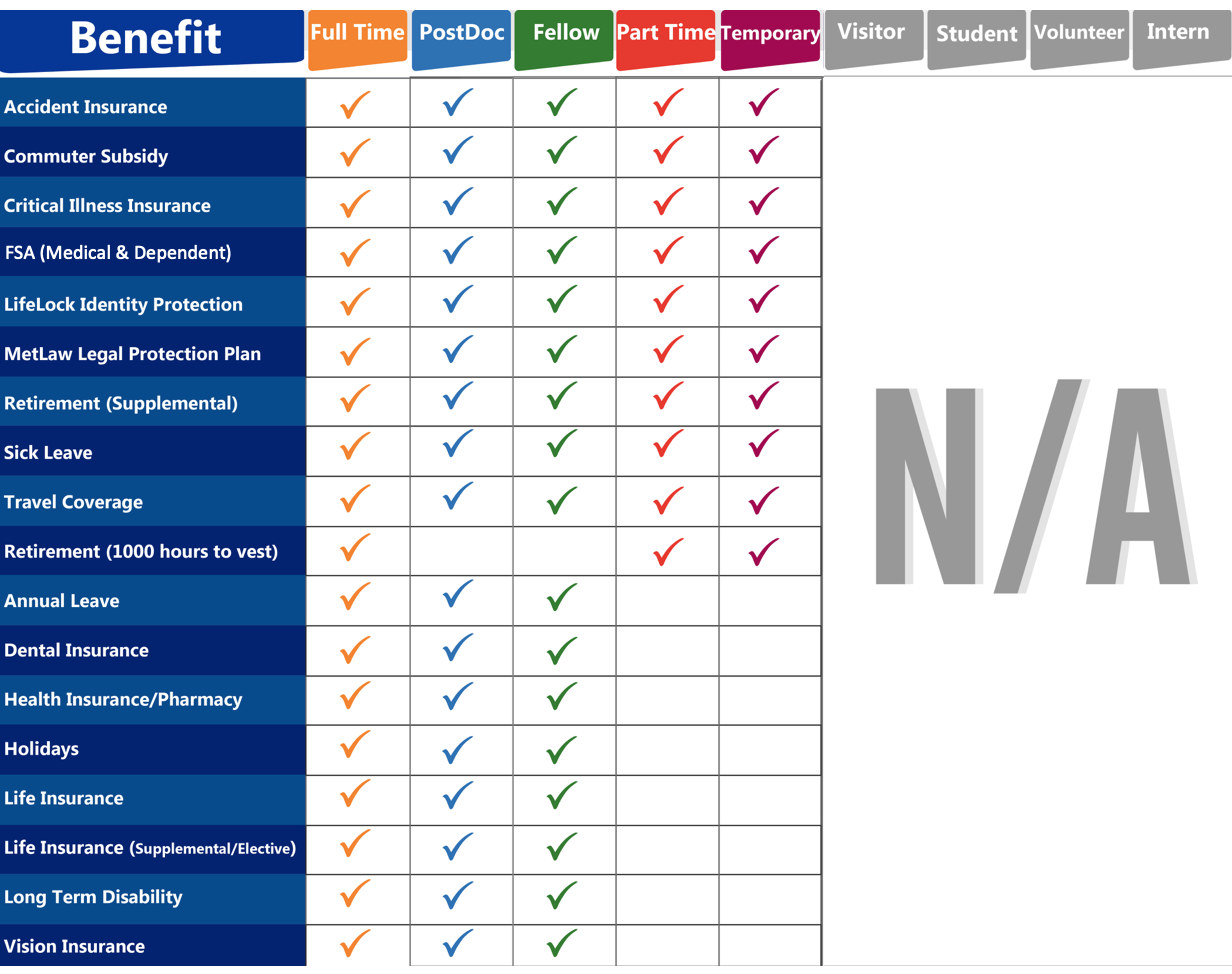 Benefits and Employee Type Comparison Chart